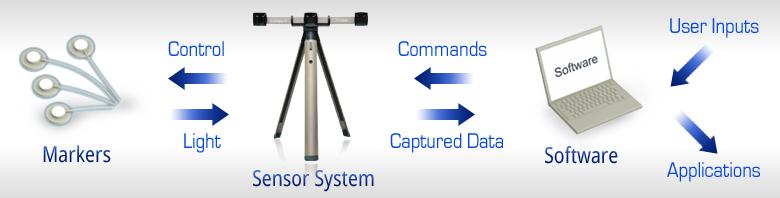 PTI Phoenix Technologies 3D Motion Capture Systems